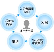 住吉ハウジングの管理業務サポート体制