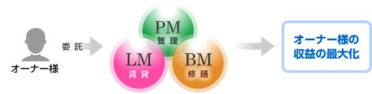 住吉ハウジングの管理業務では、PM・BM・LMの3本柱に細分化することで、オーナー様から委託を受けた不動産収益の最大化を図ります。